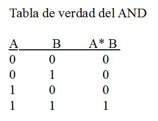 Tabla de verdad del AND